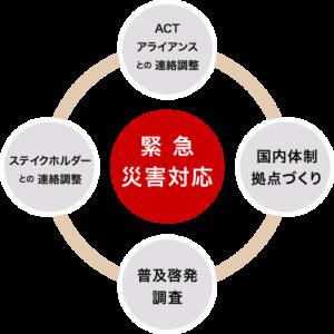 ACTジャパン・フォーラムの活動