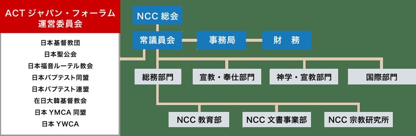 ACTジャパン・フォーラム体制図